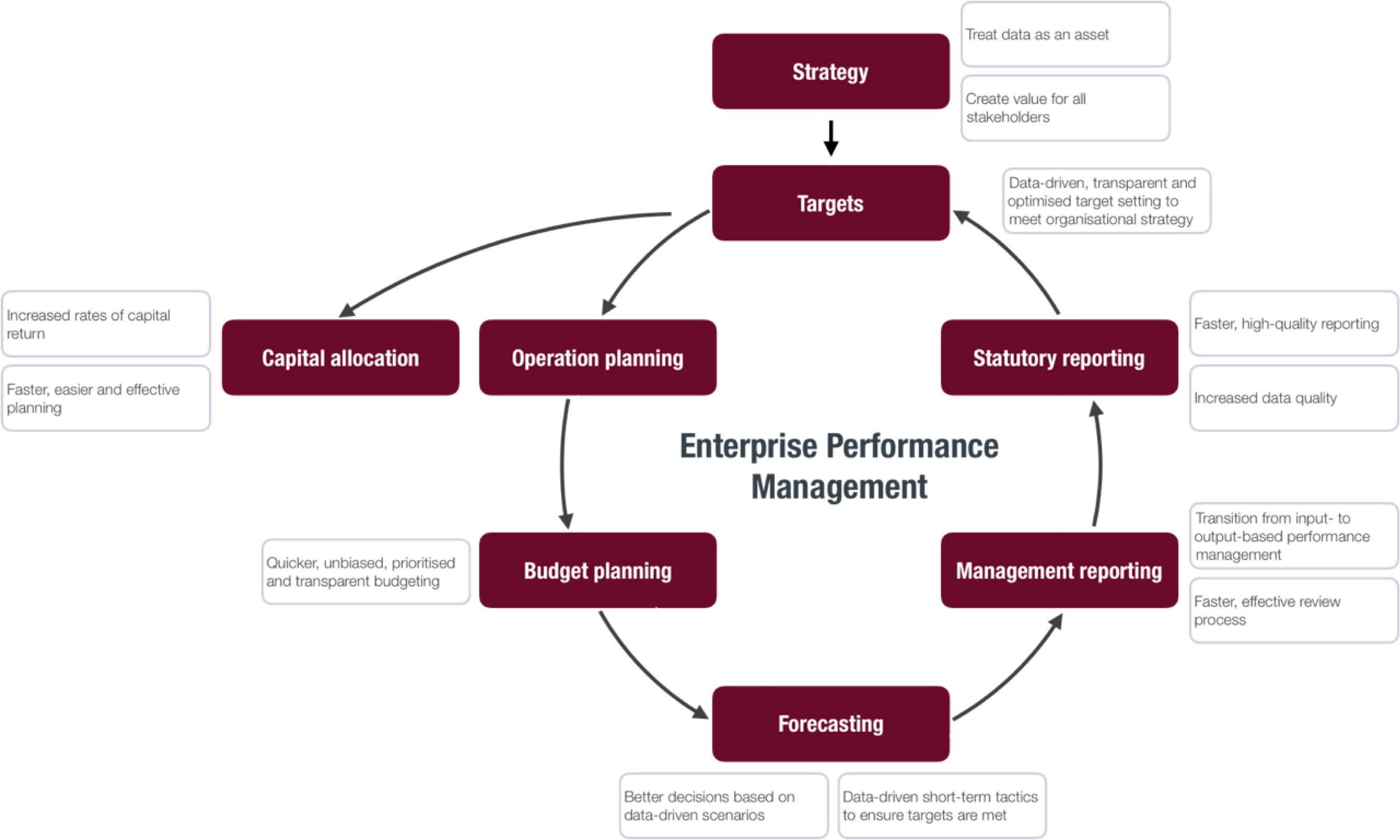 performance-pillar